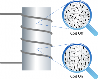When there is no current flowing in the coil, the magnetic domains in the core remain randomly oriented (upper). When a current flows through the coil, the magnetic domains align, reinforcing the magnetic field generated by the coil.